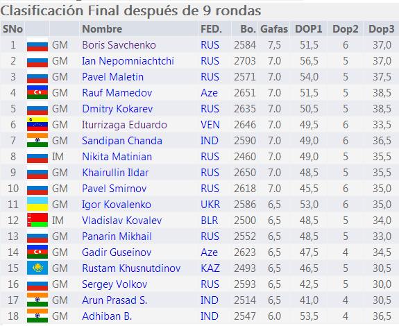 resultado final del abierto de Moscú 2013 tabla.png