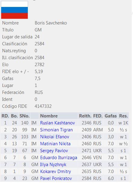 resultado final del abierto de Moscú 2013.png