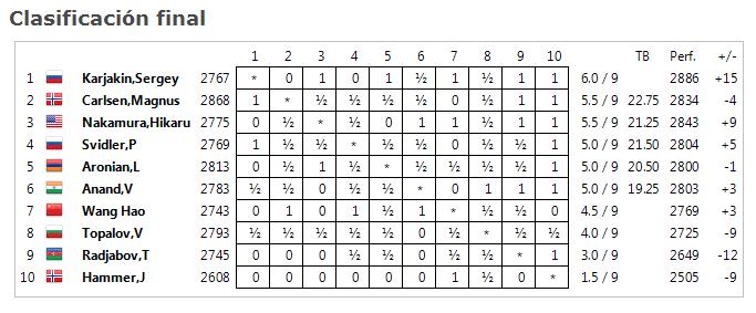 resultados finales noruega 2013.png